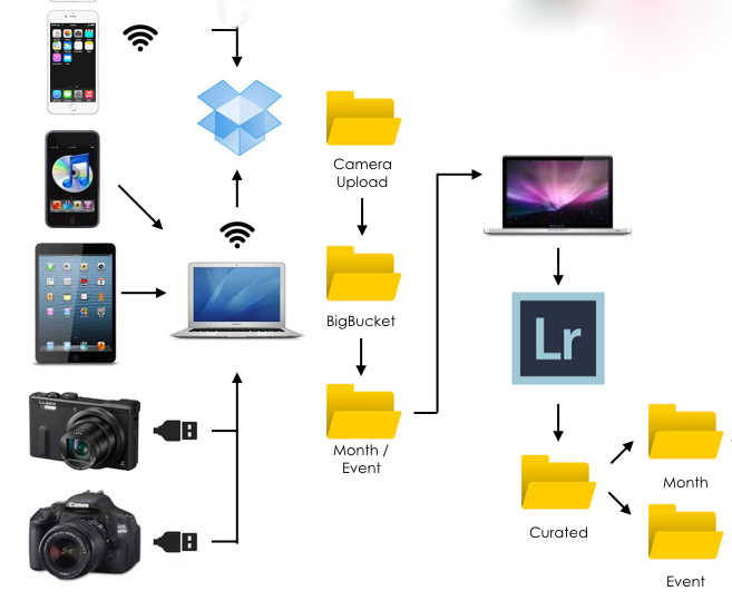 Home Photography Workflow